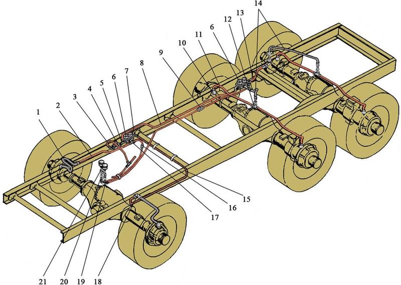 Схема центральной подкачки шин