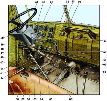 Схема коробки передач урал фото